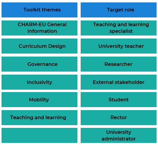Table with two columns: toolkit themes and target role